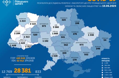 Понад півтисячі нових інфікованих на коронавірус за добу в Україні