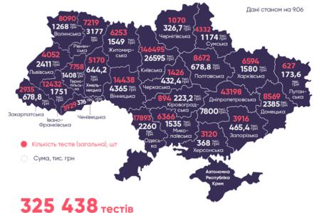 У Миколаївській області закупили 6,3 тисячі тестів на COVID-19