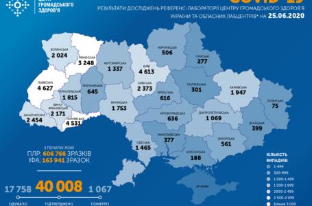 В Україні другу добу поспіль майже тисяча нових випадків COVID-19