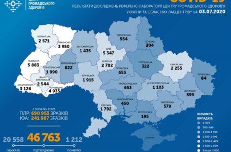 За добу в Україні COVID-19 захворіли 876 осіб